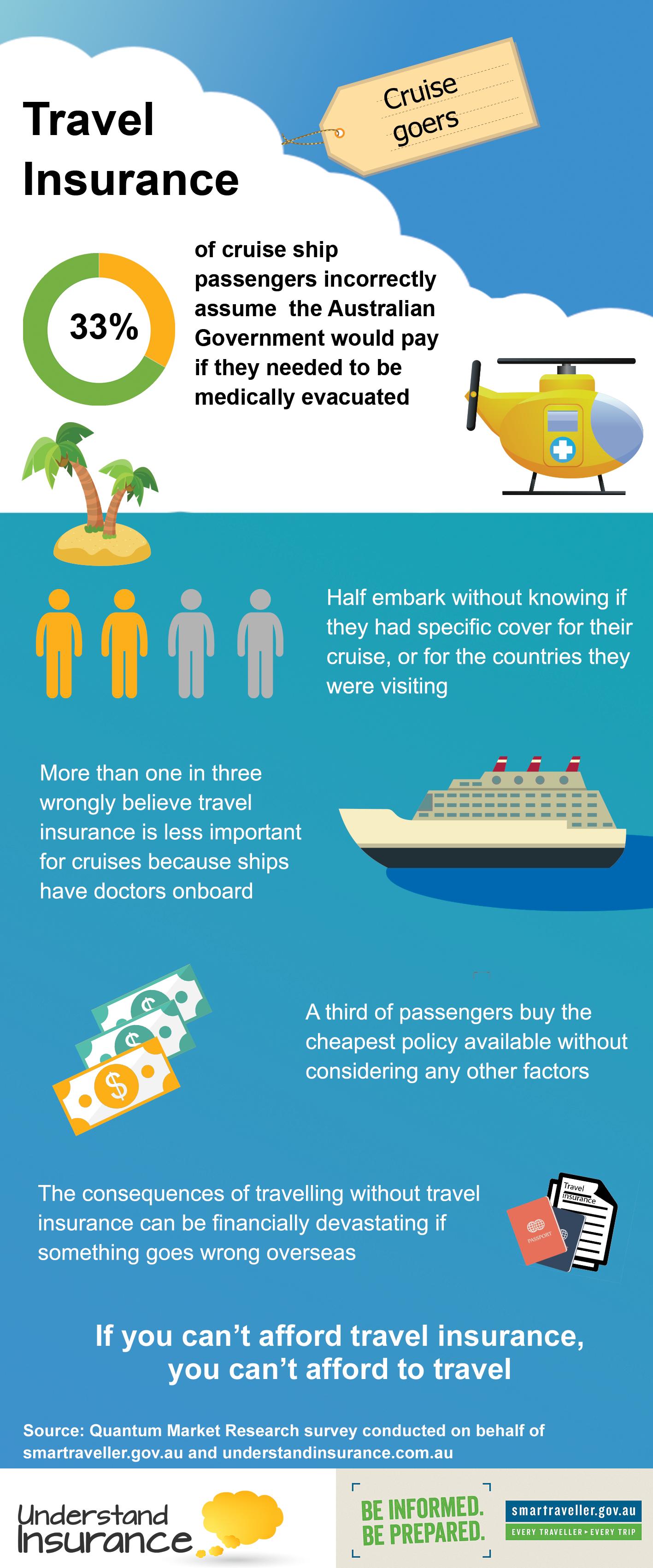 travel insurance cruise infographics